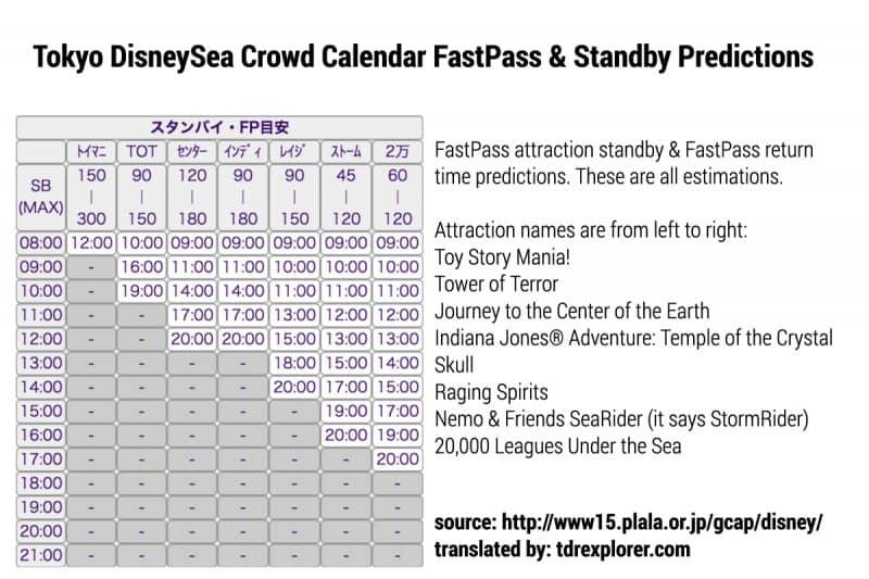 Tokyo DisneySea FastPass Standby Explanation