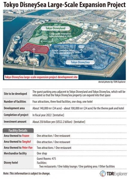 Tokyo DisneySea Expansion 2022
