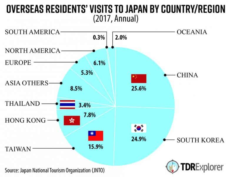 Inbound Tourism Japan by Country