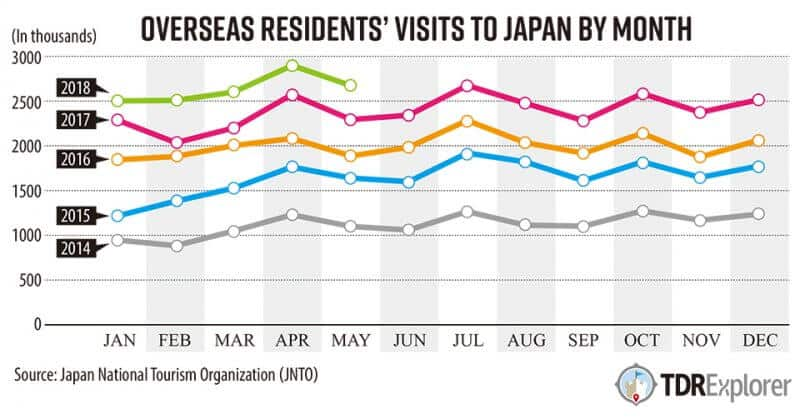 Inbound Tourism Japan By Month